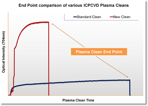 Oxford Instruments ICPCVD Plasma Clean Comparison