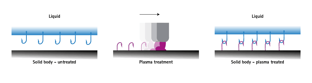 Relyon Surface Treatment with Plasma-Nano Vacuum Australia and New Zealand