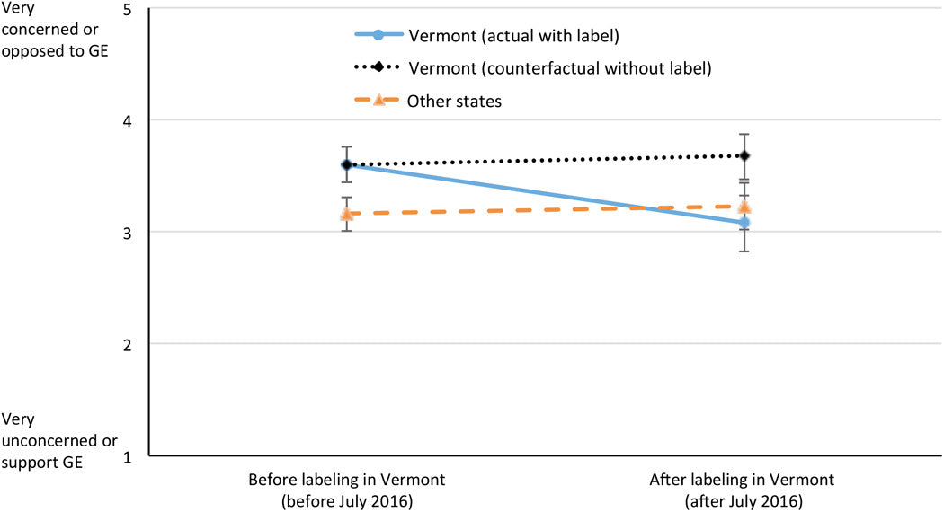 Blog Image - Vermont Study Graph.large