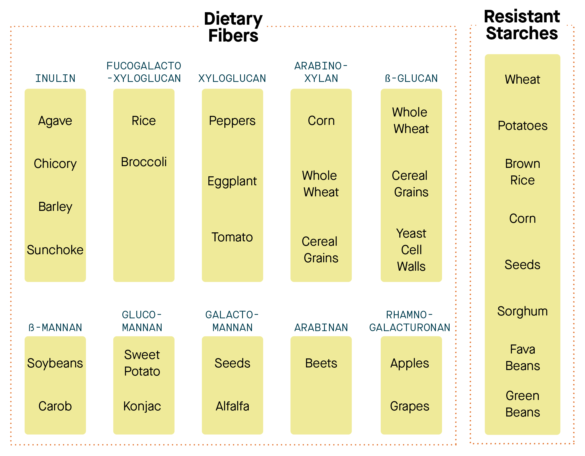 Sources of dietary fiber and resistant starch