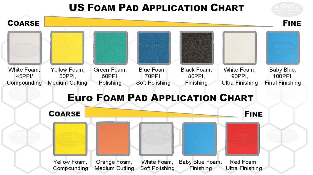 Buff and Shine US and European Foam Pad Application Guide