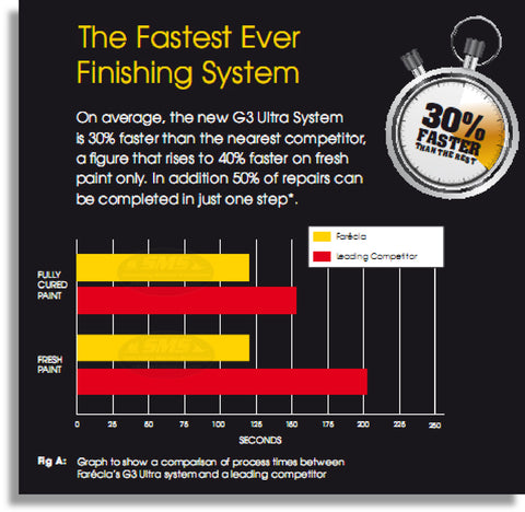 Farecla G3 Ultra - Fastest Finishing Chart