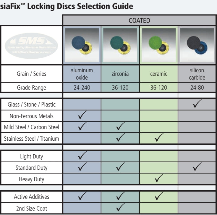 sia Abrasives siaFix Locking Disc Selection Guide for Coated Abrasives