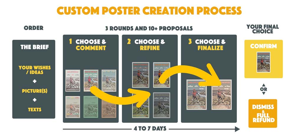 Personalised Poster Creation by MyRetroposter (detailed process)