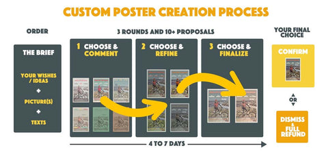 Custom Poster Creation Process