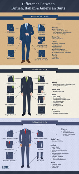 What is the Difference Between British, Italian, & American Suit Styles ?