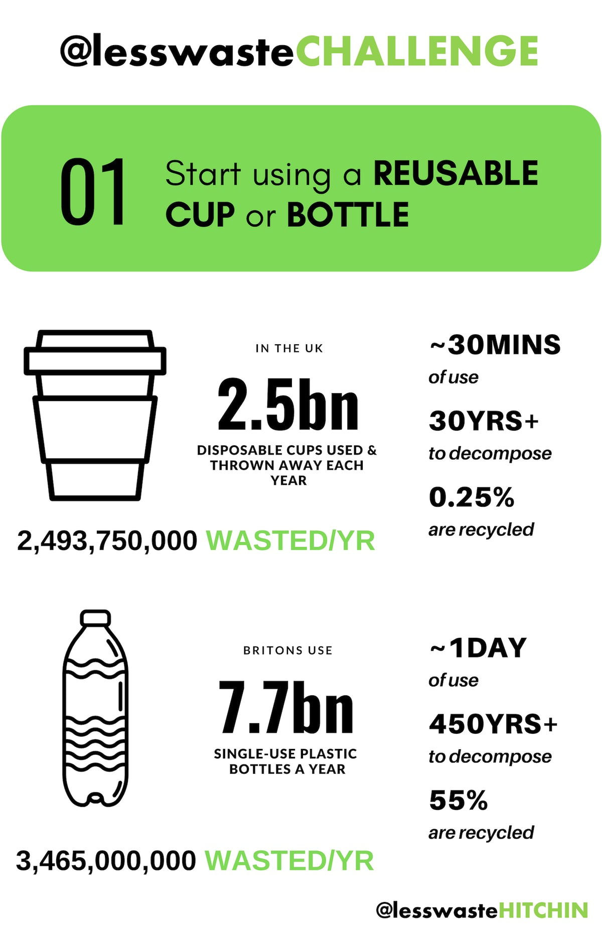 Start using a REUSABLE CUP or BOTTLE