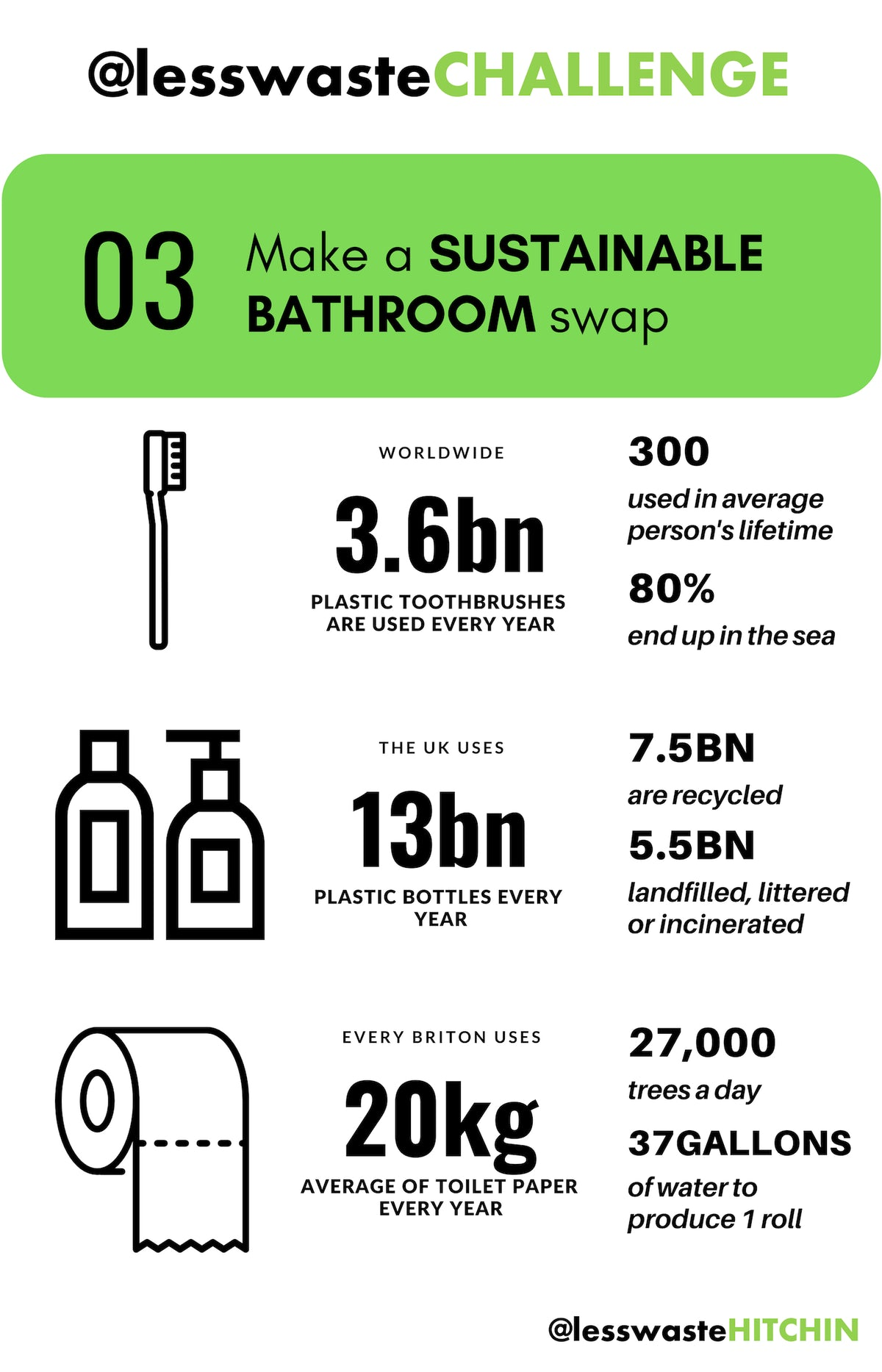 Make a SUSTAINABLE BATHROOM Swap