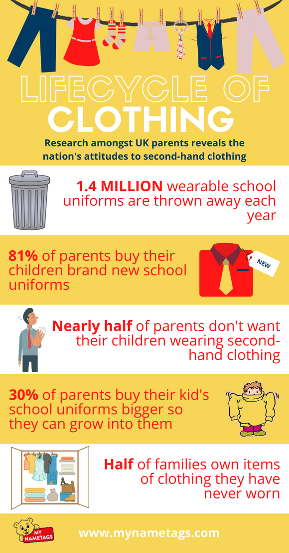 what a waste! the second hand school uniform no-brainer