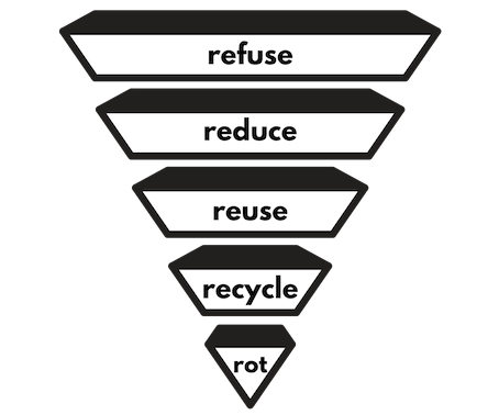 the 5Rs: principles of Less Waste