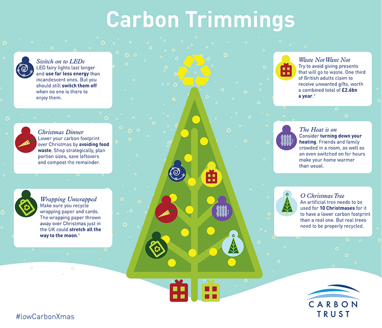 8 top tips for a more sustainable Christmas