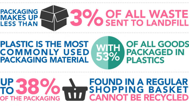 tackling packaging waste