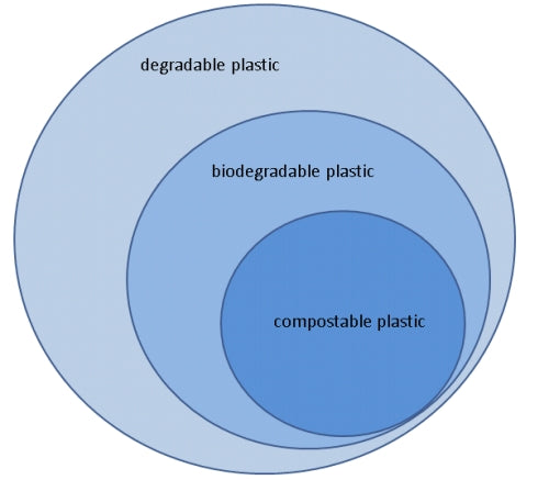 plastic type subsets compostable biodegradable
