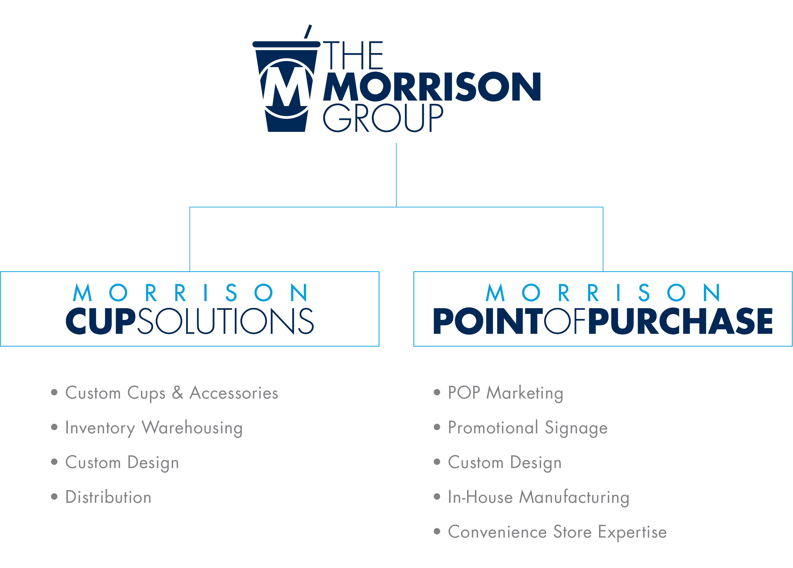 Morrison Cup Solutions, Morrison Point of Purchase