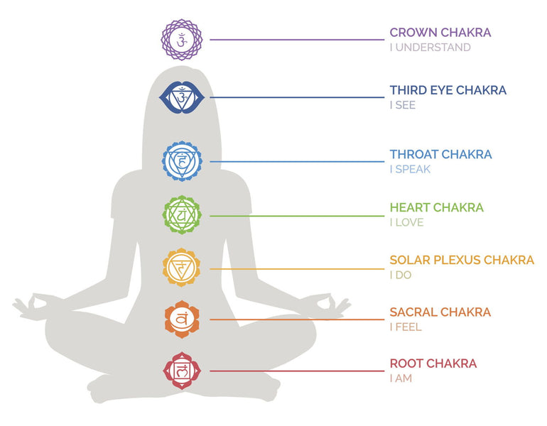 The Chakra System: A Beginners Guide to the 7 Chakras