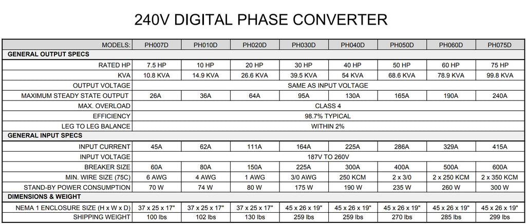 20 HP Digital Phase Converter