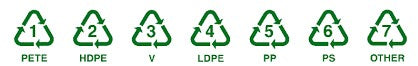 Plastic recycling numbers and what they mean