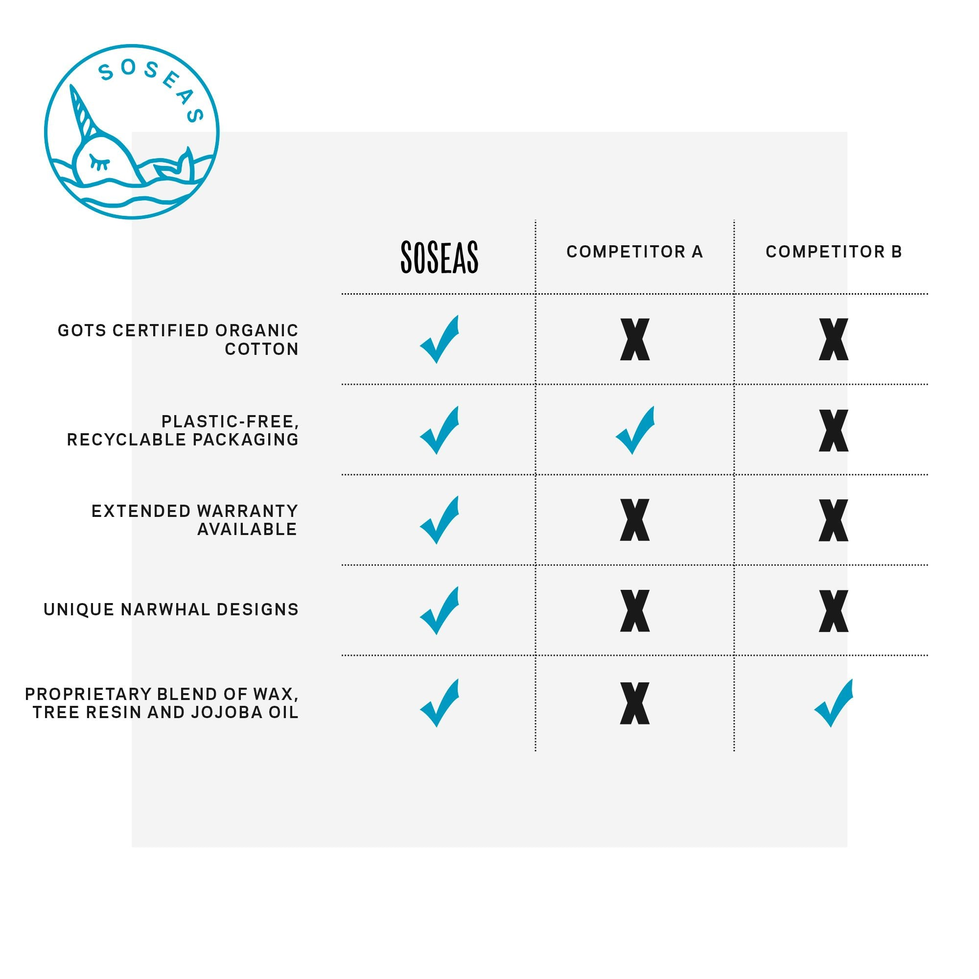 Beeswax Wraps Competitor Comparison