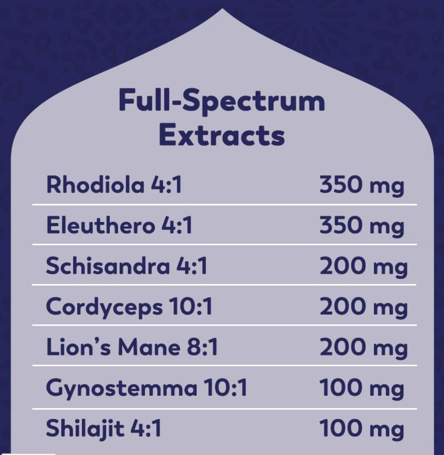 Chart detailing the Full Spectrum Extracts of the Adaptogens