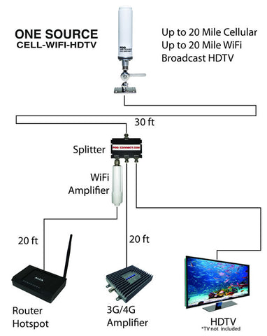 Wi-Fi Signal Booster Hotspot - 3G, 4G Cell Booster for All Carriers - Broadcast HDTV - One Low Price!