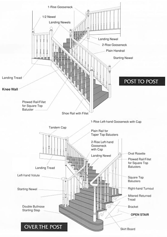Stair Diagram  Stair Parts Names  U0026 Terminology Guide
