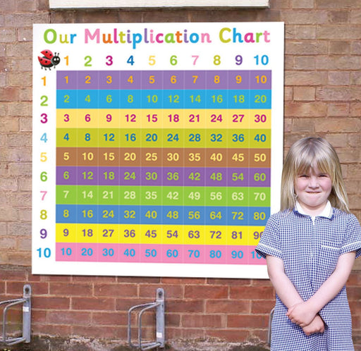 Multiplication Chart 1 to 10