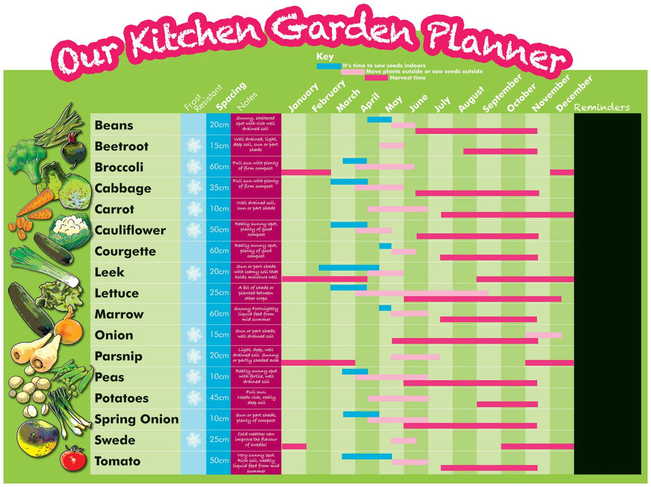 Kitchen Garden Planner Sign