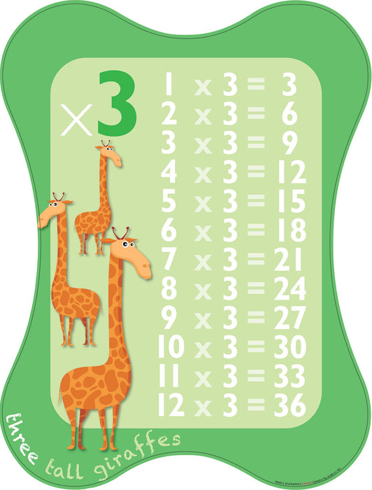 Multiplication Sign 3x Table