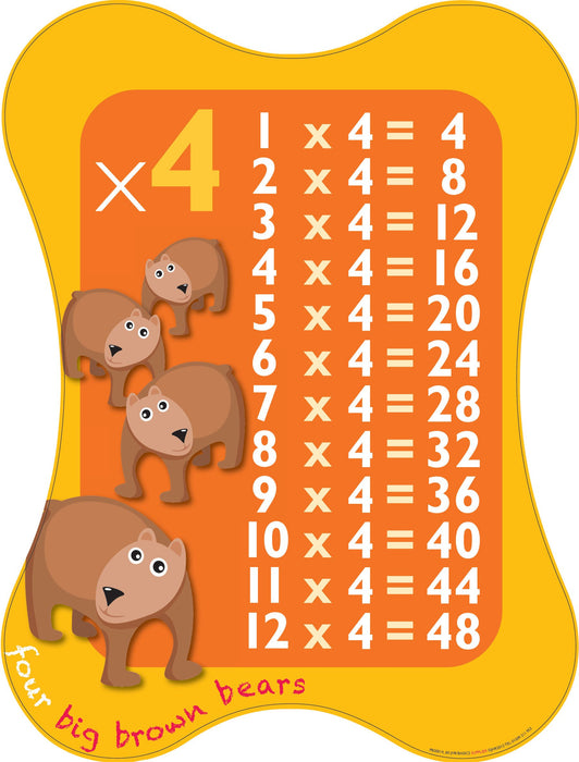 Multiplication Sign 4x Table