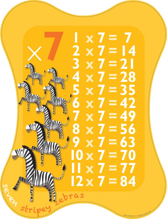Multiplication Sign 7x Table