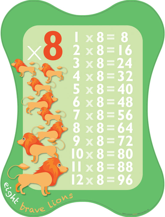 Multiplication Sign 8x Table