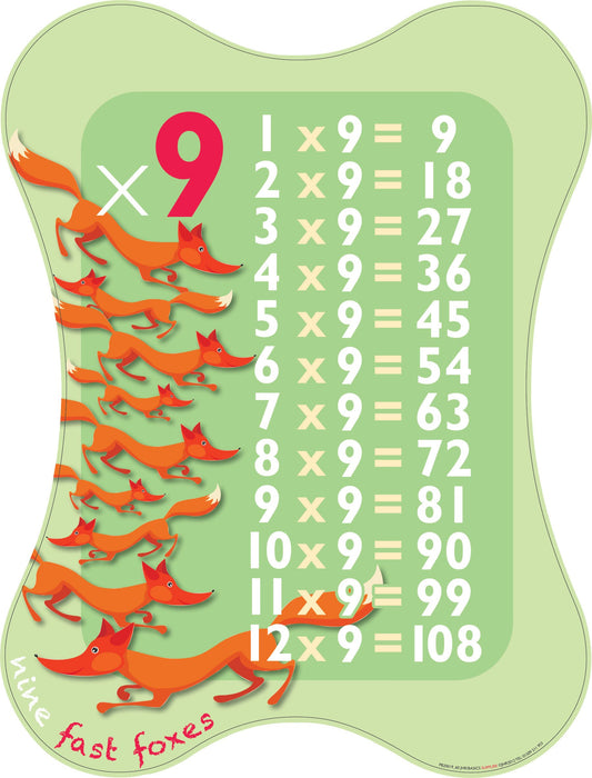 Multiplication Sign 9x Table