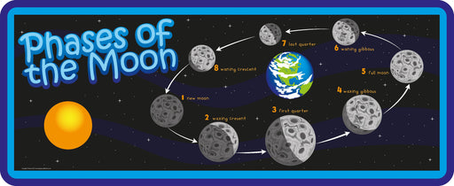Phases of the Moon Sign