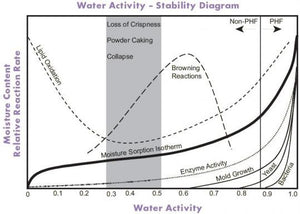 Water Activity is the first answer to every food science frustration...
