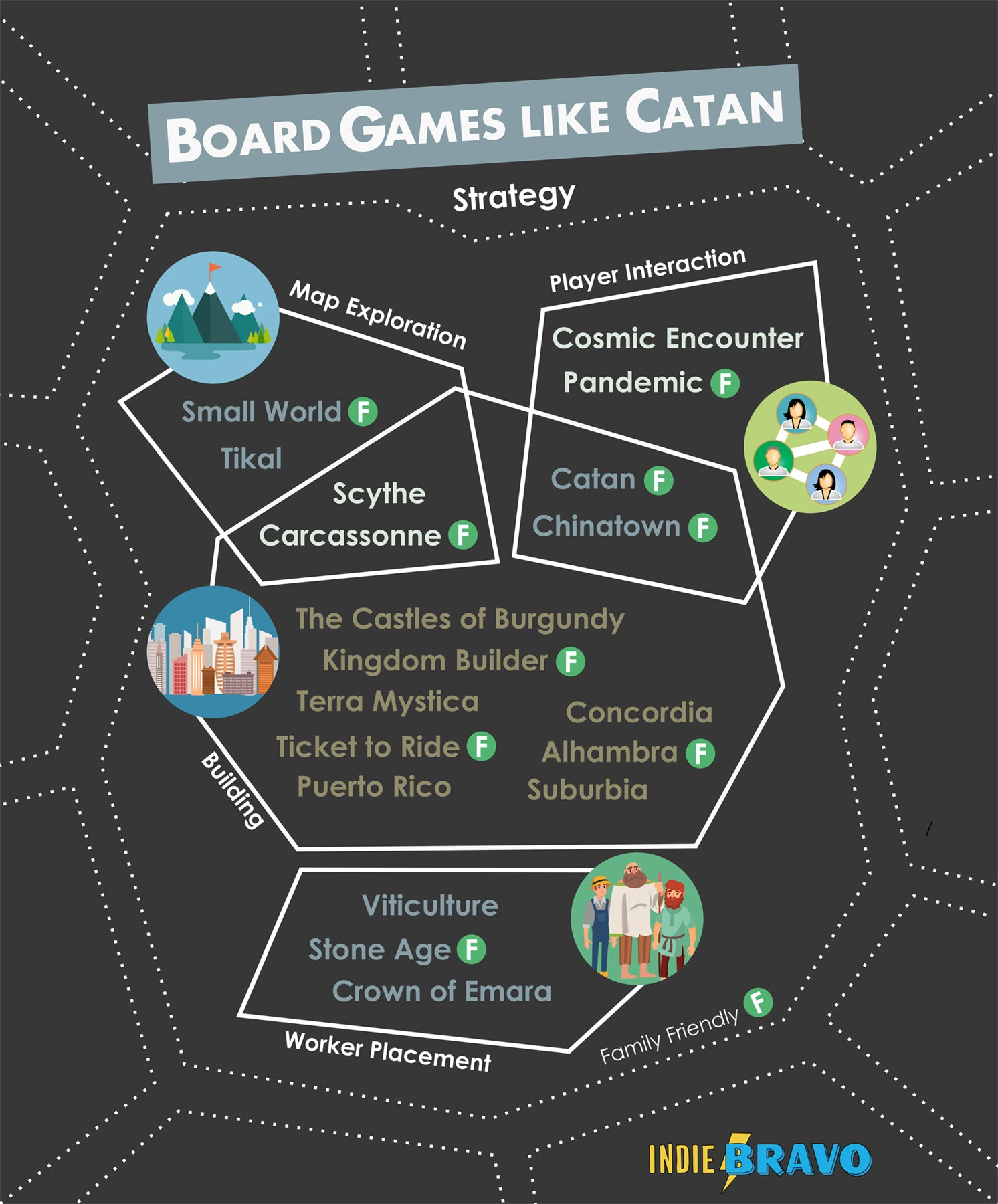 Board Games like Catan Infographic