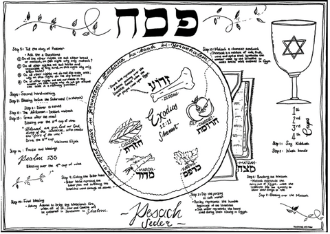 Paper placemats - Pesach/Passover - Touching His Hem