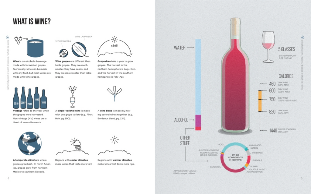 Wine Folly -  The Essential Guide to Wine
