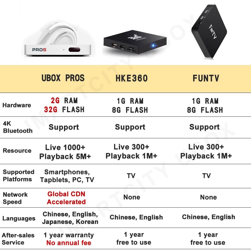 IMARTCITY, Unblock Tech, UBox PROS, Generation 7, TV Box, Hong Kong Edition, Free TV programs, Watch Movies, Comparison