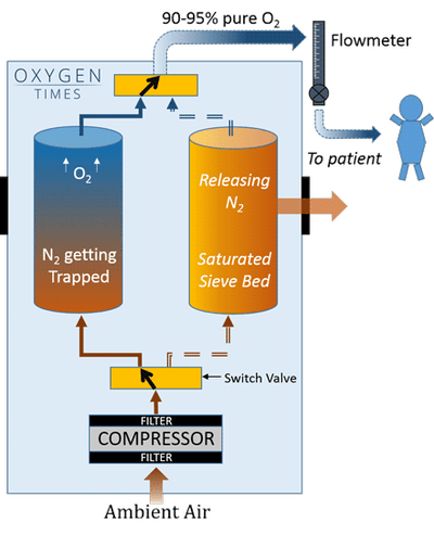 TTLIFE Oxygen Concentrator——How does an Oxygen Concentrator work?