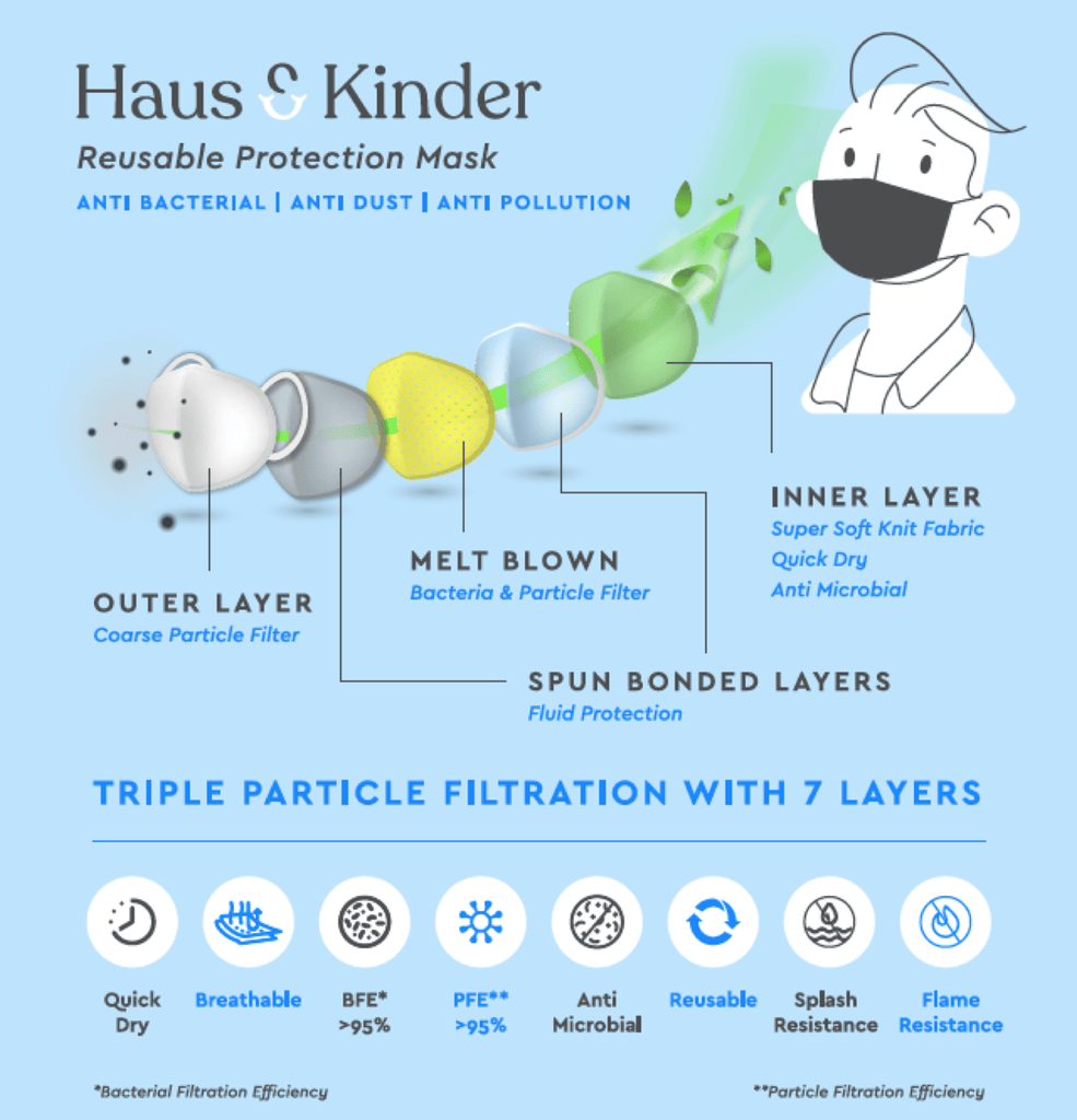 Face Mask for Adults and Kids, Reusable Breathable Cloth Face Mask, Anti Bacterial, Triple Particle Filtration with 7 Layers (Set of 3, Kids 5-8 Years) - haus & kinder