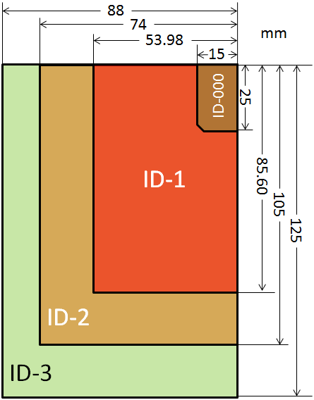 ISO/IEC 7810 Credit Card Size Standard