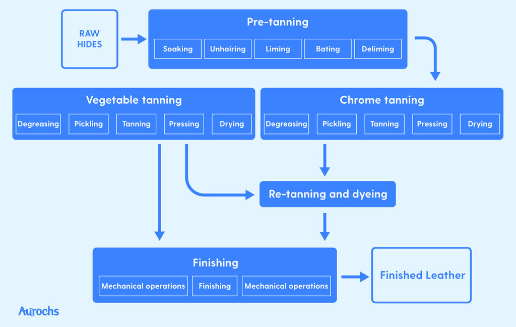 leather tanning process flow chart