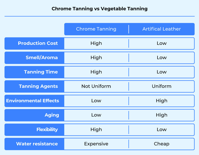 chrome tanning v vegetable tanning differences