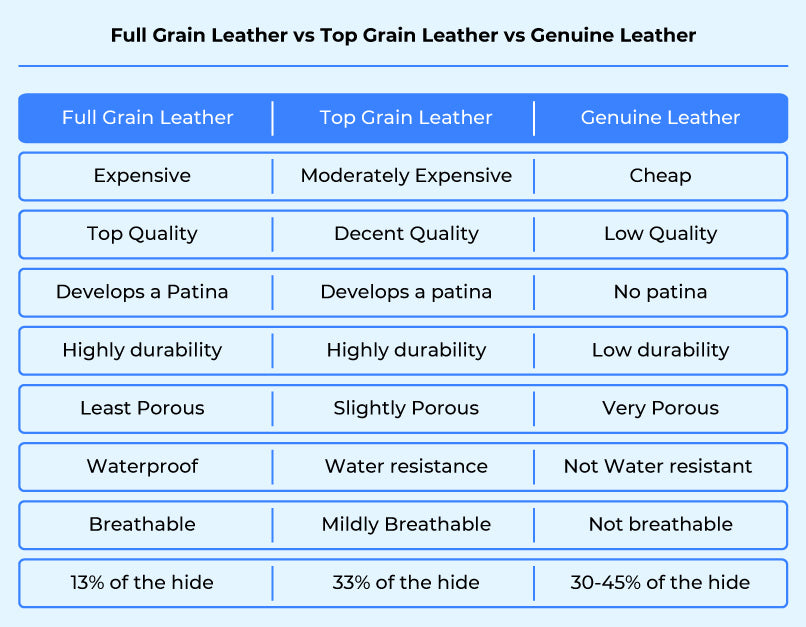 full grain leather v top grain leather v genuine leather