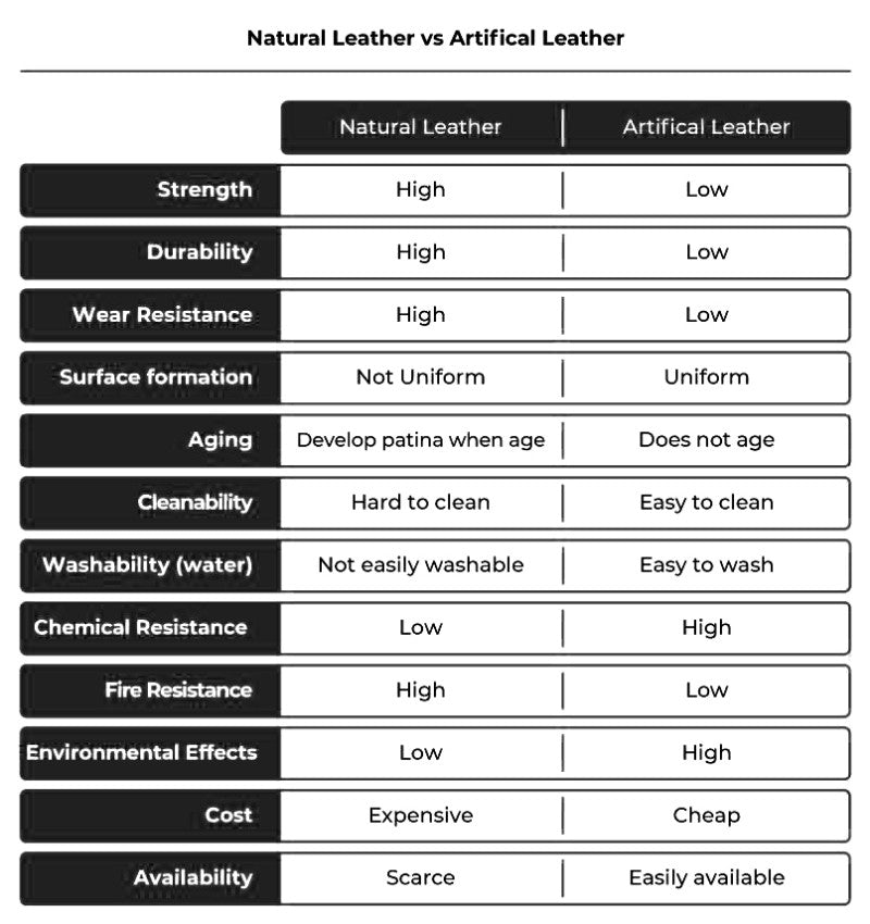 natural vs artificial leather