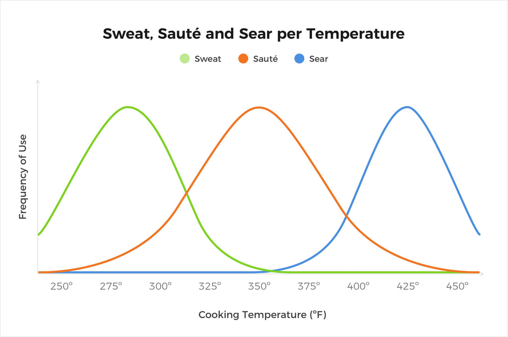 sweat, saute, sear graph