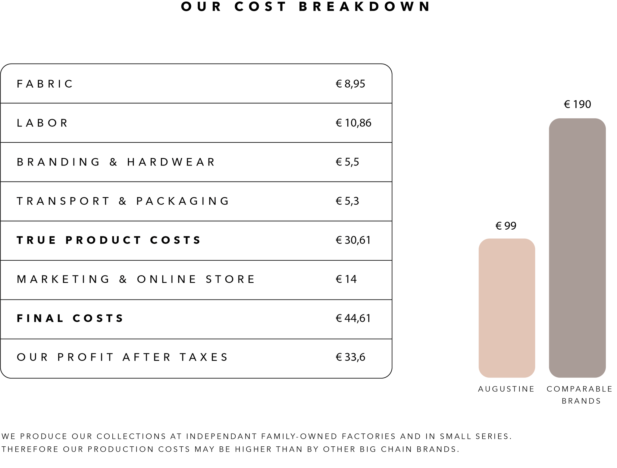 Augustine Amsterdam honest pricing breakdown