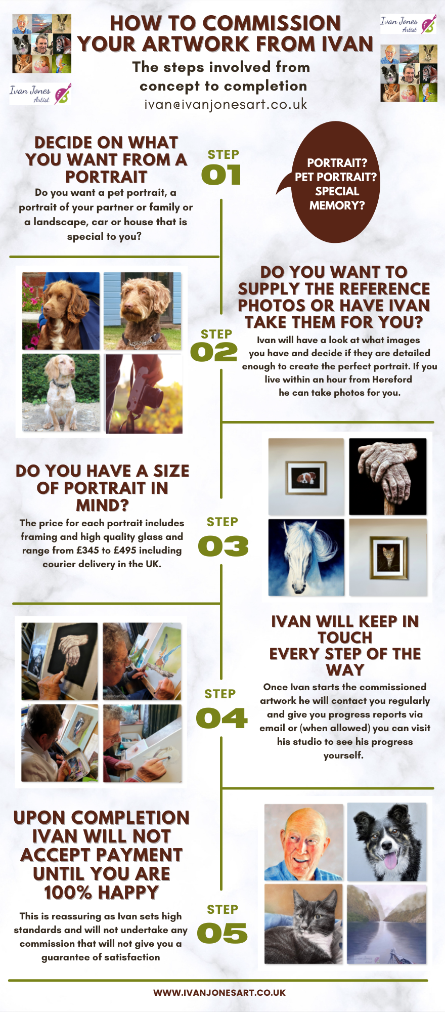 The steps to your perfect commission. Ivan Jones pastel artist