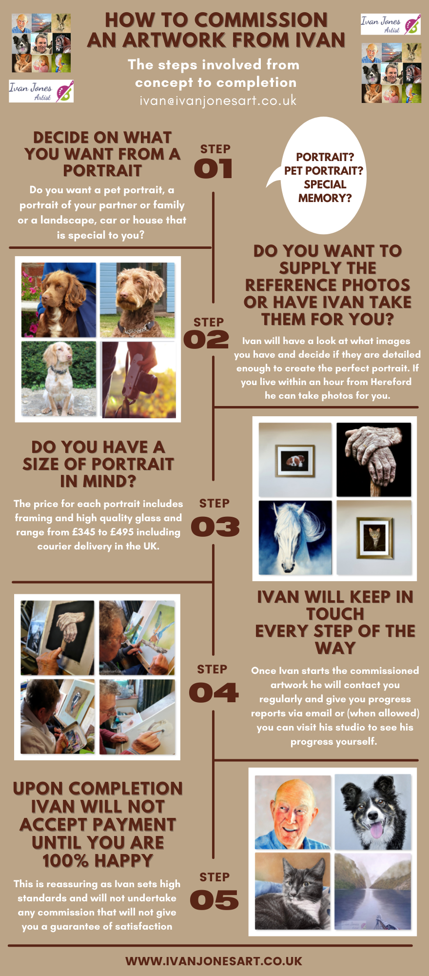The steps to a perfect commission infographic Ivan Jones pastel artist
