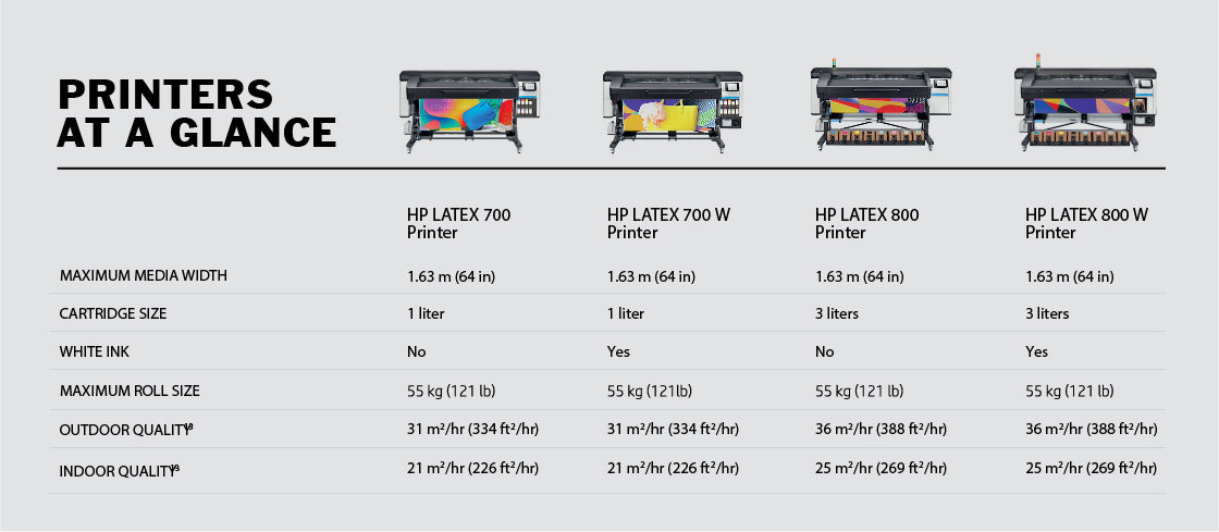 HP 700 and 800 Printer Series Models and Sizes